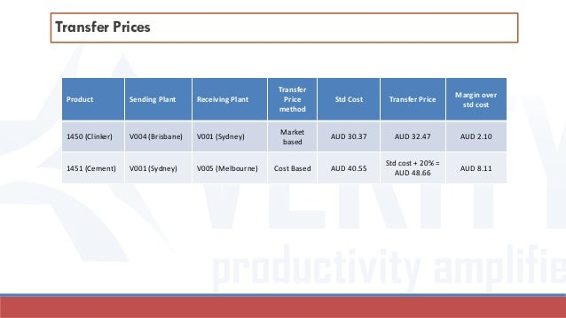 Transfer Prices Transfer Prices are determined as below.Product Sending Plant Receiving Plant Transfer Price method Std Co...