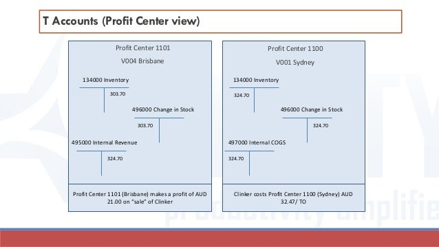 T Accounts (Profit Center view) Profit Center 1101 V004 Brisbane Profit Center 1100 V001 Sydney 134000 Inventory 496000 Ch...