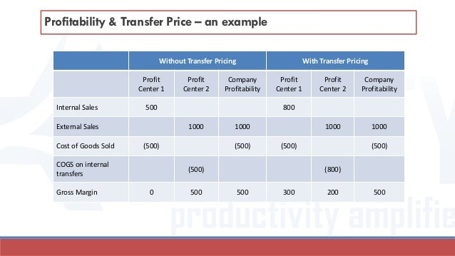 Intra company transfer pricing using sap material ledger