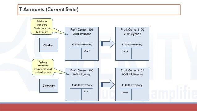 Profit Center 1101 V004 Brisbane 134000 Inventory 134000 Inventory 30.27 30.27 Profit Center 1100 V001 Sydney T Accounts (...