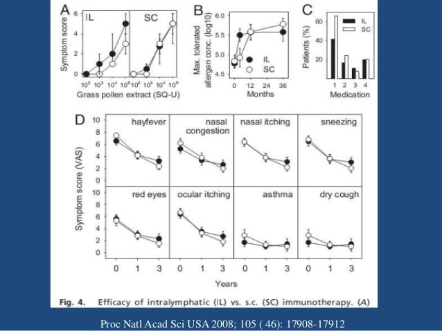 Methods Allergy Clin Immunol 2012;129:1290-6
