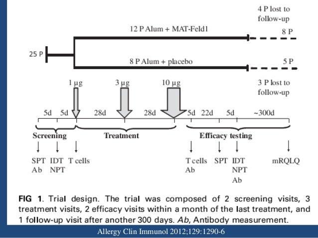 Methods • Determination of Ab - IgE analyzed by ImmunoCAP - ELISAs to detect cat dander-specific IgG ,IgG1, IgG4 • Cellula...