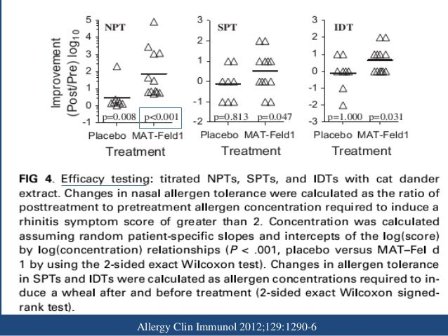 Intralymphatic Immunotherapy