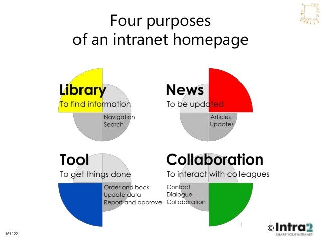 Intra2 intranet homepage review and benchmark Slide 3