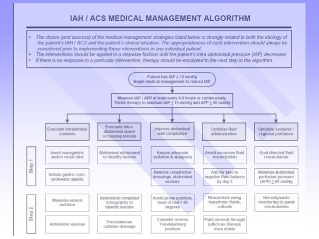 Intra Abdominal Hypertension Amp Abdominal Compartment Syndrome