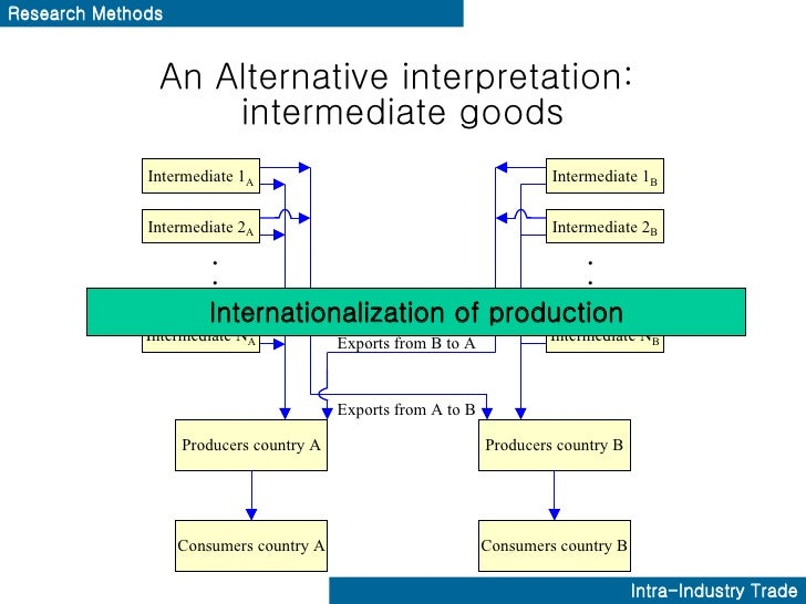 a case for intra industry trade In this case, the frequent trade between china and australia has been intensified  with increasing frequency therefore, the sino-australia intra-industry trade.