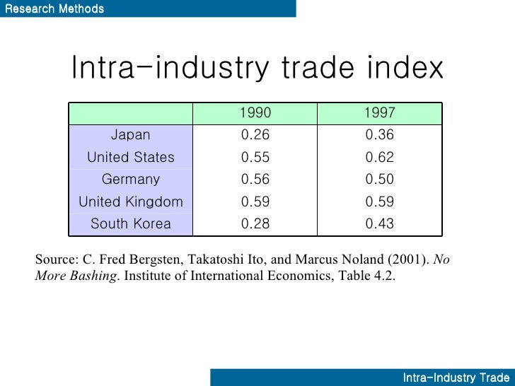 Intra industry trade in india