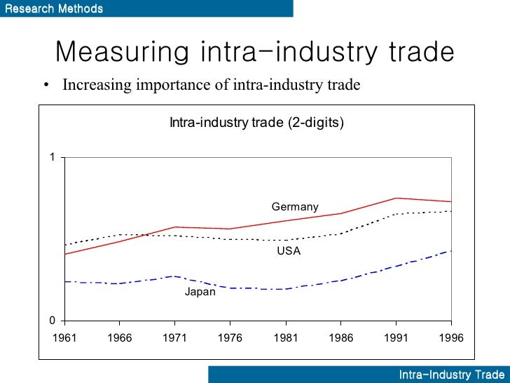 intra industry trade theory