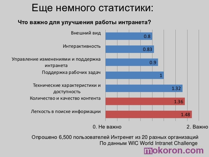 Еще немного статистики:<br />Что важно для улучшения работы интранета?<br />0. Не важно<br />2. Важно<br />Опрошено 6,500 ...