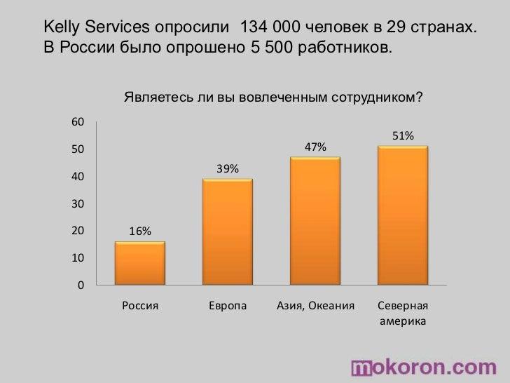 Kelly Servicesопросили 134 000 человек в 29 странах. <br />В России было опрошено 5 500работников.<br />Являетесь ли вы...