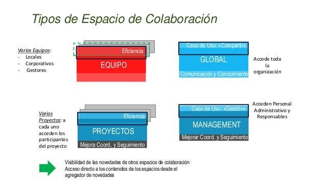 Mejorar la Coordinación y el Seguimiento GLOBAL Caso de Uso: «Compartir» Eficiencia EQUIPO Eficiencia Mejora Coord, y Segu...