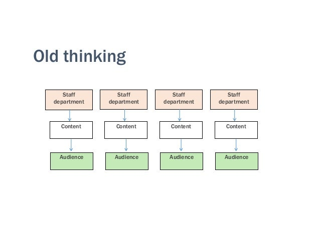 Old thinking Staff department Content Audience Staff department Content Audience Staff department Content Audience Staff d...