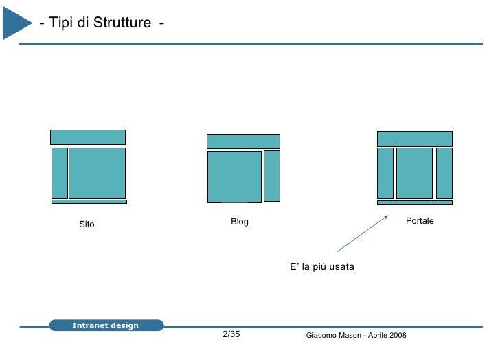 Intranet Design Slide 2