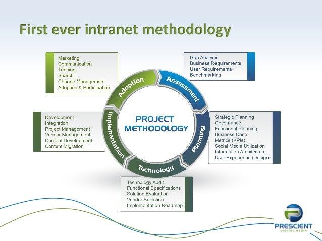First ever intranet methodology