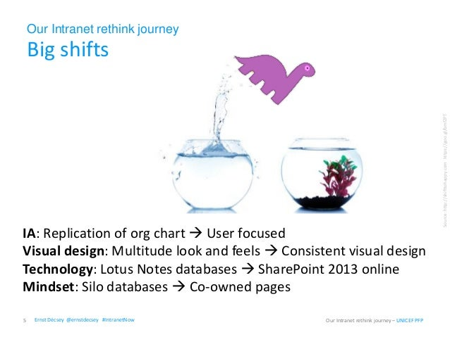 Our Intranet rethink journey Big shifts 5 Our Intranet rethink journey – UNICEF PFP Source:http://shifttohappy.comhttps://...