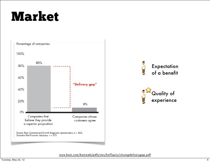 Market                                                                                       Expectation                  ...