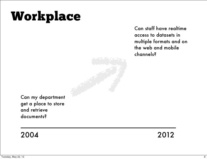 Workplace                                      Can staff have realtime                                      access to data...