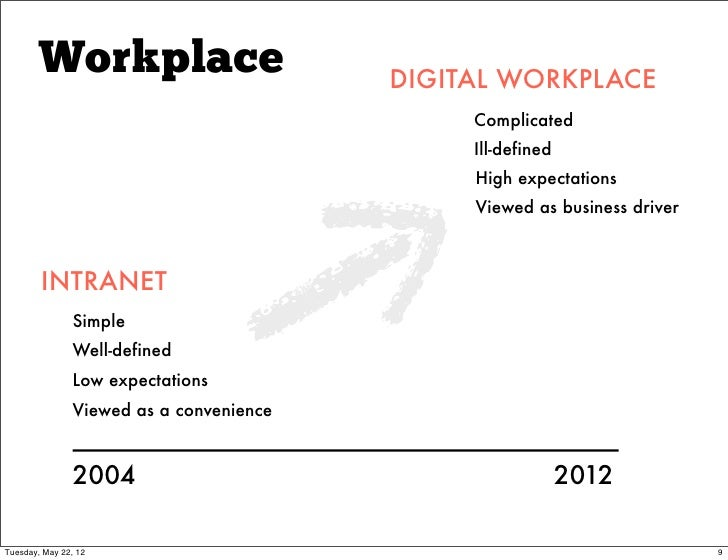 Workplace                        DIGITAL WORKPLACE                                              Complicated               ...