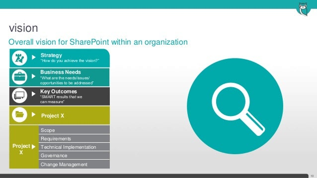 """vision10Overall vision for SharePoint within an organizationProject XStrategy""""How do you achieve the vision?""""""""What are the..."""