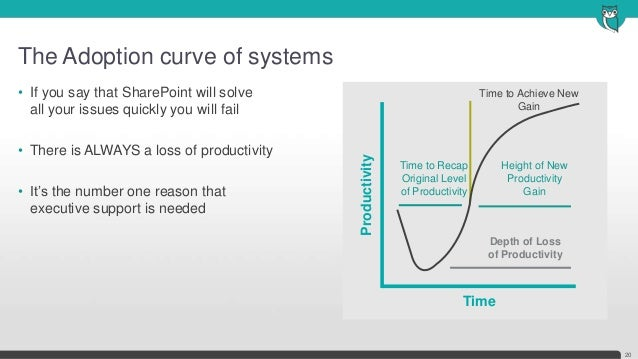 The Adoption curve of systems20• If you say that SharePoint will solveall your issues quickly you will fail• There is ALWA...
