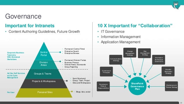Governance23Important for Intranets• Content Authoring Guidelines, Future GrowthCentralPortalDivisionAreasGroups & TeamsPr...