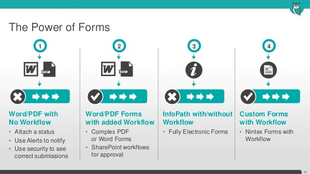 The Power of Forms34Custom Formswith Workflow• Nintex Forms withWorkflowWord/PDF withNo Workflow• Attach a status• Use Ale...