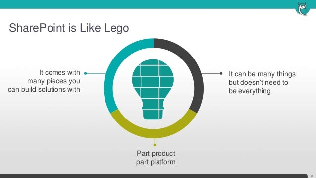 SharePoint is Like Lego8It can be many thingsbut doesn't need tobe everythingIt comes withmany pieces youcan build solutio...