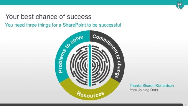Your best chance of success9You need three things for a SharePoint to be successfulThanks Sharon Richardsonfrom Joining Dots