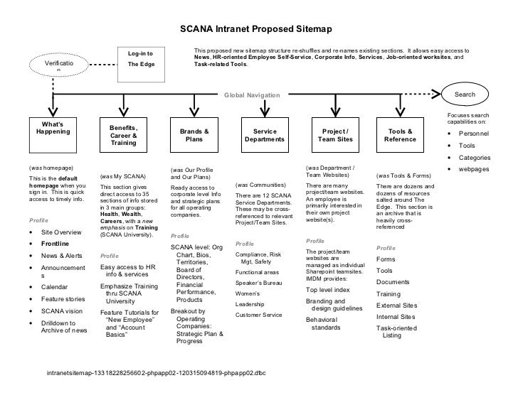 SCANA Intranet Proposed Sitemap                                   Log-in to                 This proposed new sitemap stru...