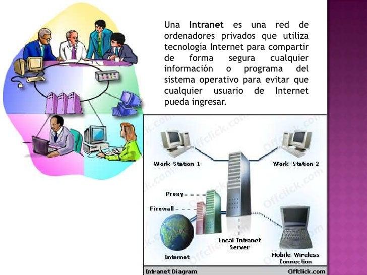Dibujos De Internet Intranet Y Extranet: Intranet Y Extranet