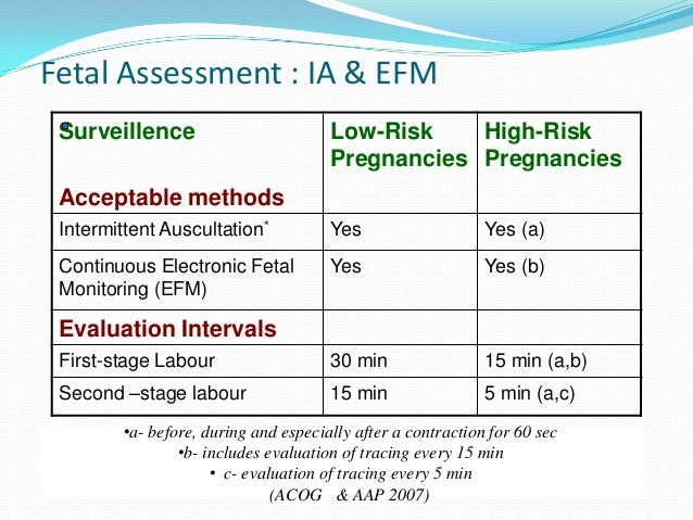 Ppt fetal monitoring or antepartum fetal surveillance powerpoint.
