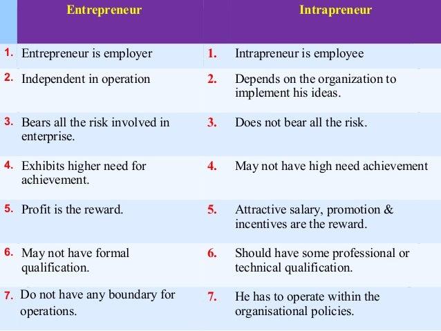 entrepreneurship versus intrapreneurship Jo burston, recently spoke to female thought leaders at a talent international breakfast seminar, where she drew parallels between entrepreneurship vs intrapreneurship.
