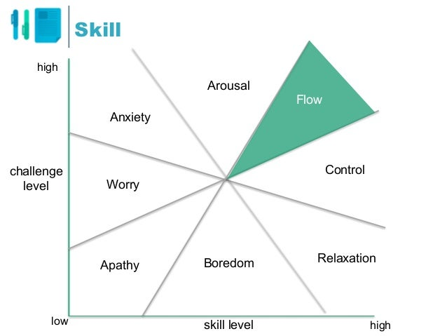 Skill high highlow Flow Arousal Anxiety Worry Apathy Boredom Relaxation Control skill level challenge level