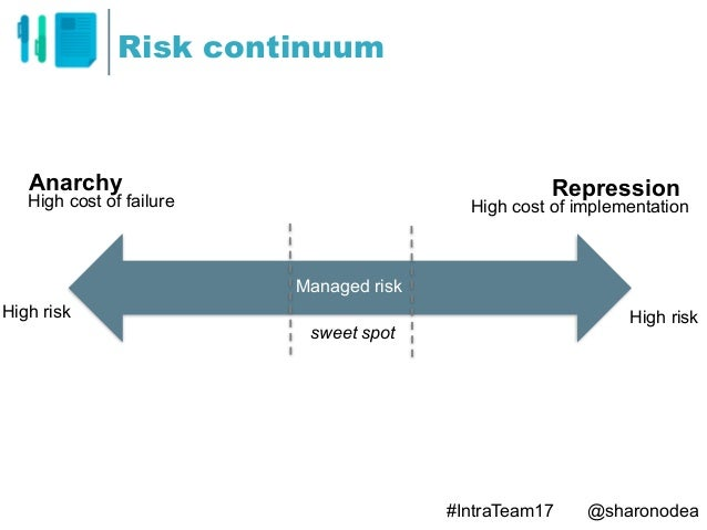 Risk continuum Managed risk High risk High risk Anarchy RepressionHigh cost of failure High cost of implementation sweet s...