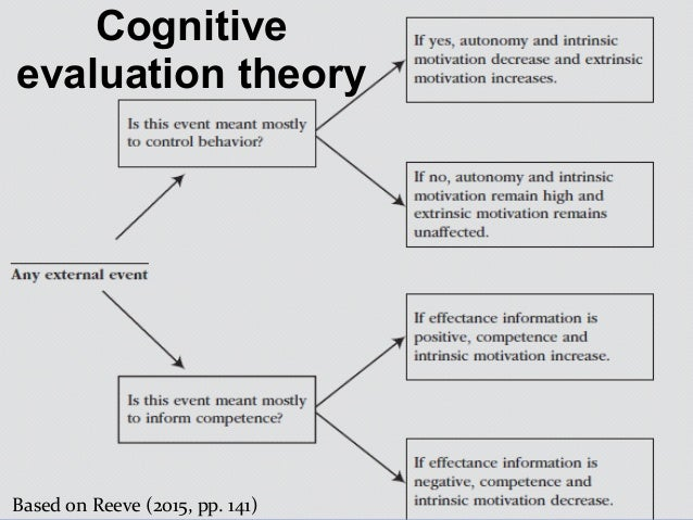 evaluate the cognitive approach Cbt is the treatment of choice in a recent blog post, dr david m allen, a psychoanalytic psychiatrist, attacks cognitive-behavioral therapy (cbt), claiming that it is a simplistic approach that only addresses simple problems he discounts the evidence-based model underpinning cbt and claims.