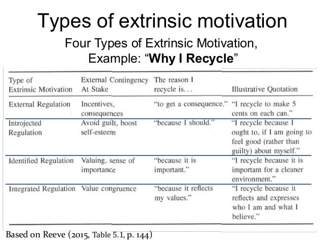 intrinsic and extrinsic are a type of motivation In analysing intrinsic and extrinsic motivation we thus adopt a cognitive approach,  in the two-type case, with limited informativeness, there is a unique .