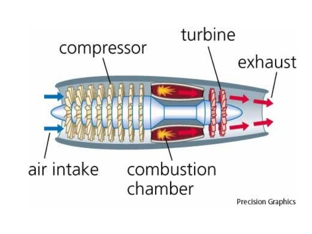 Also known as the combustor, burner, flame holder Intro  Process Fuel Supply Types COMBUSTIONMaterials CHAMBER AE 424
