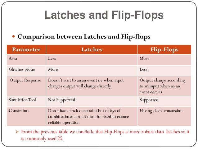 15cdf615b Latches and Flip-Flops  Comparison ...