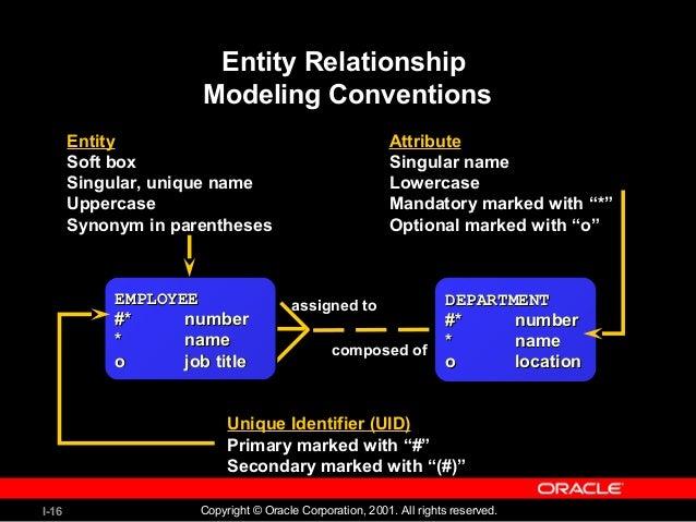 entity relationship modell mehrwertige attribute synonym