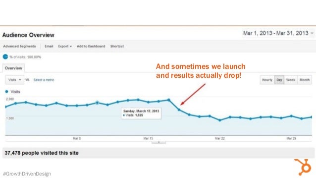 #GrowthDrivenDesign And sometimes we launch and results actually drop!