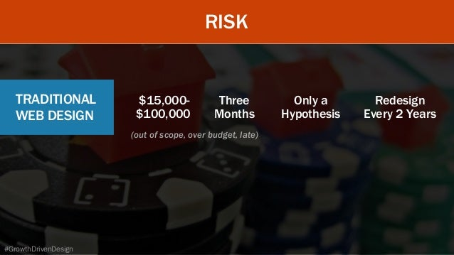 RISK TRADITIONAL WEB DESIGN $15,000- $100,000 Three Months Only a Hypothesis Redesign Every 2 Years (out of scope, ov...