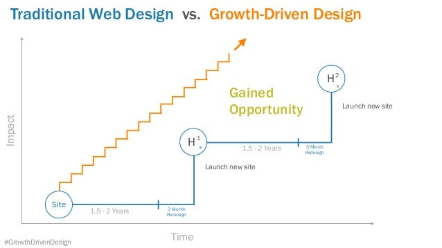 Traditional Web Design vs. Growth-Driven DesignImpact Time 1.5 - 2 Years 1.5 - 2 Years H H 1 2 3 Month Redesign Site Laun...