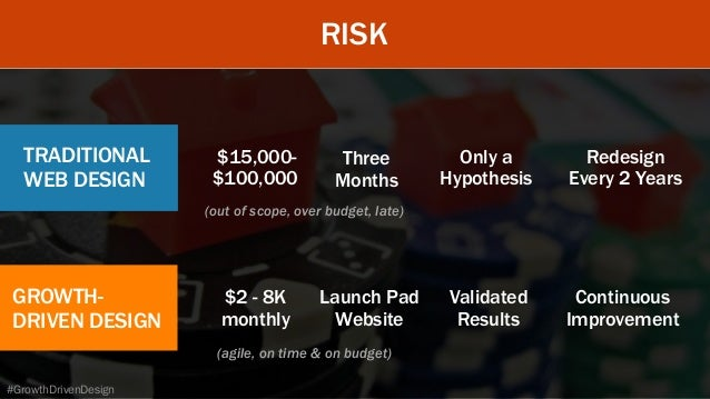 RISK TRADITIONAL WEB DESIGN $15,000- $100,000 Three Months Only a Hypothesis (out of scope, over budget, late) Redesig...