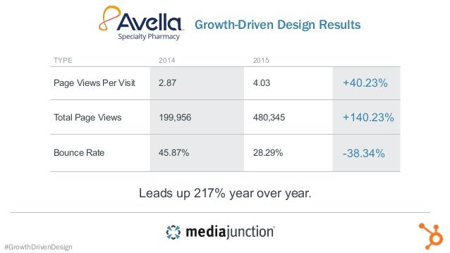 TYPE Page Views Per Visit 2.87 2014 4.03 2015 Total Page Views 199,956 480,345 Bounce Rate 45.87% 28.29% Leads up 217% yea...
