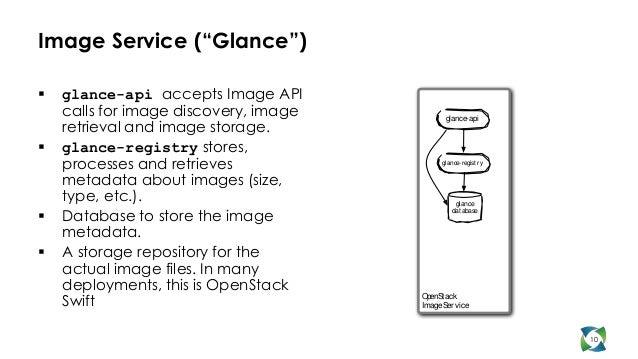 "Image Service (""Glance"")   glance-api accepts Image API    calls for image discovery, image          glance-api    retrie..."