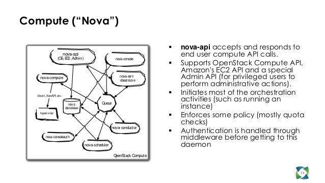 """Compute (""""Nova"""")                                                                                  nova-api accepts and re..."""
