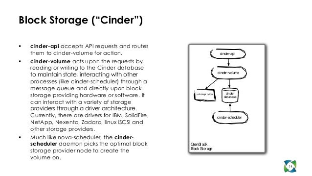 """Block Storage (""""Cinder"""")   cinder-api accepts API requests and routes    them to cinder-volume for action.               ..."""