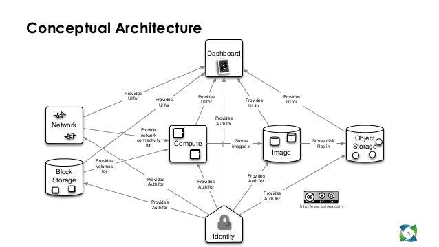 Conceptual Architecture                                                           Dashboard                        Provide...