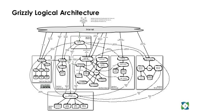 Grizzly Logical Architecture                                                                                              ...