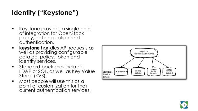 """Identity (""""Keystone"""")   Keystone provides a single point    of integration for OpenStack    policy, catalog, token and   ..."""